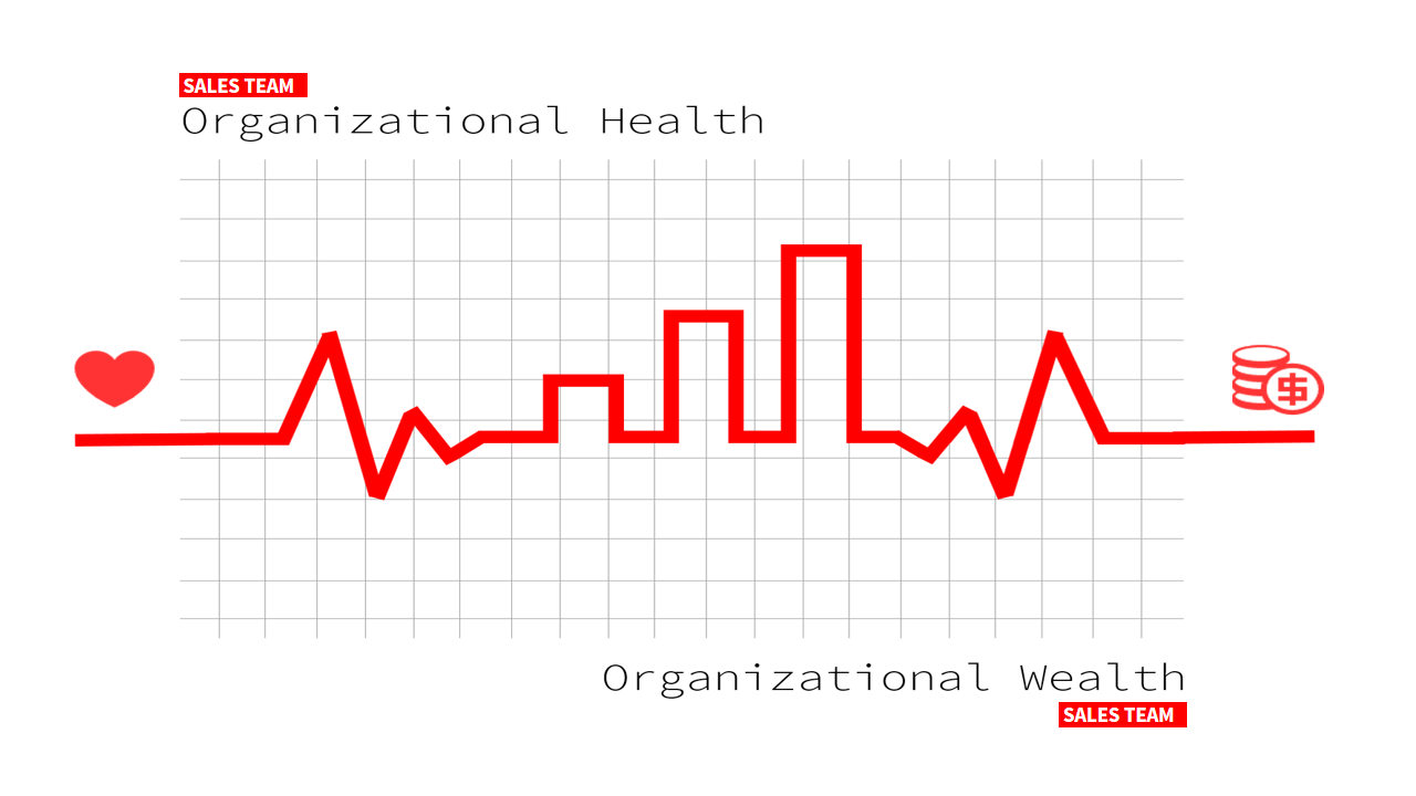 The organizational health of the sales team