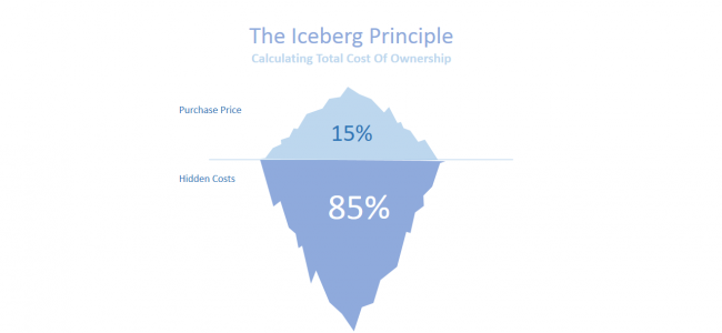 Are You Only The Tip Of The Iceberg?
